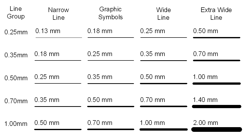 Technical Drawing standards: Line weights